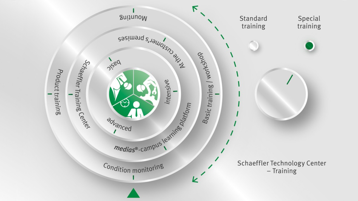 Modular range of courses at our Schaeffler Technology Center – Training